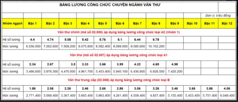 bảng lương công chức văn thư theo Thông tư 02/2021/TT-BNV